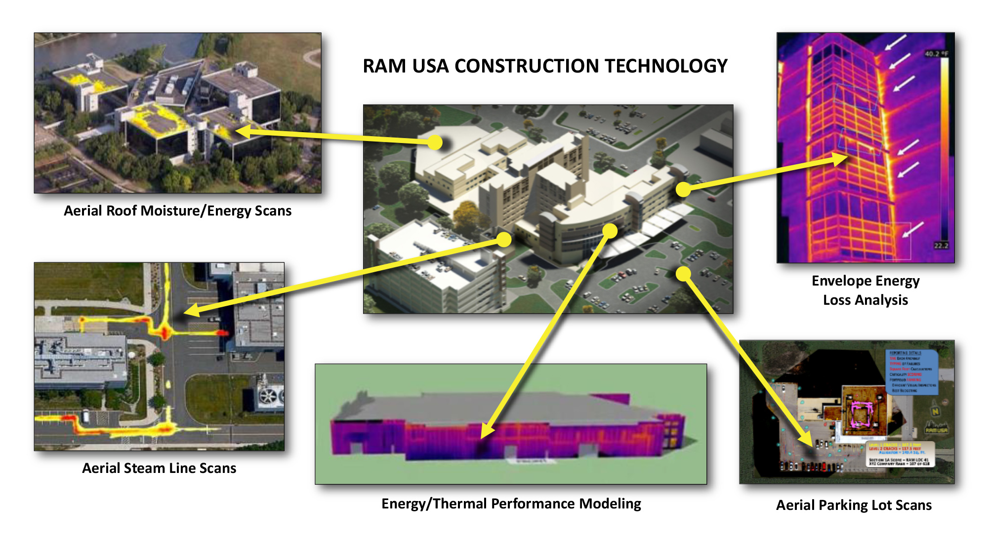 RAM USA Construction Technology